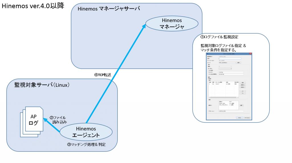 ver.4_ログファイル監視