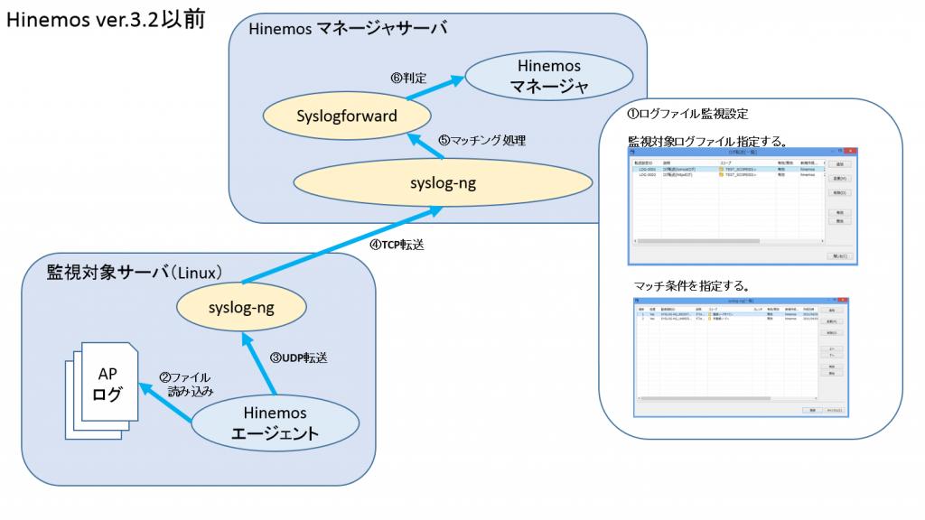 ver.3_ログファイル監視